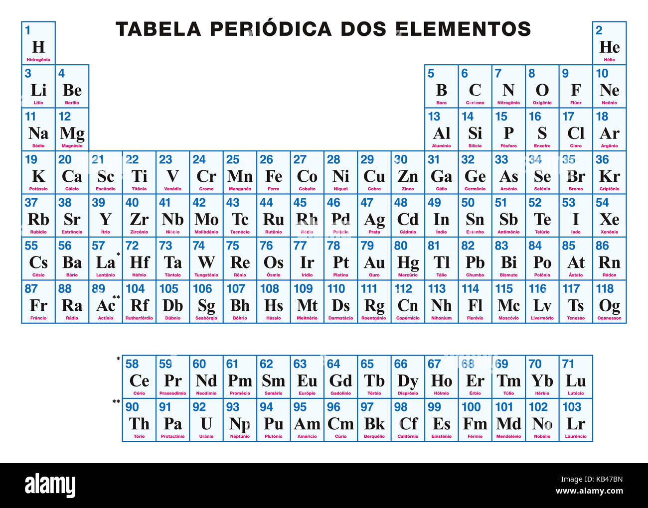 Periodic table of the elements portuguese tabular arrangement of periodic table of the elements portuguese tabular arrangement of chemical elements with atomic numbers symbols and names 118 confirmed elements urtaz Images