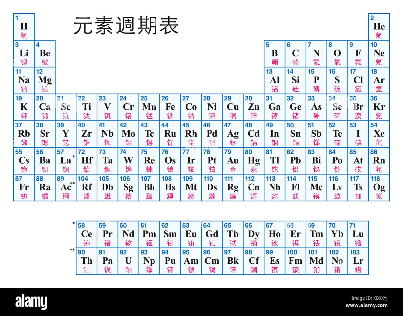 Periodic table of the elements chinese tabular arrangement of periodic table of the elements chinese tabular arrangement of chemical elements with their atomic numbers symbols and names 118 confirmed elements urtaz Image collections