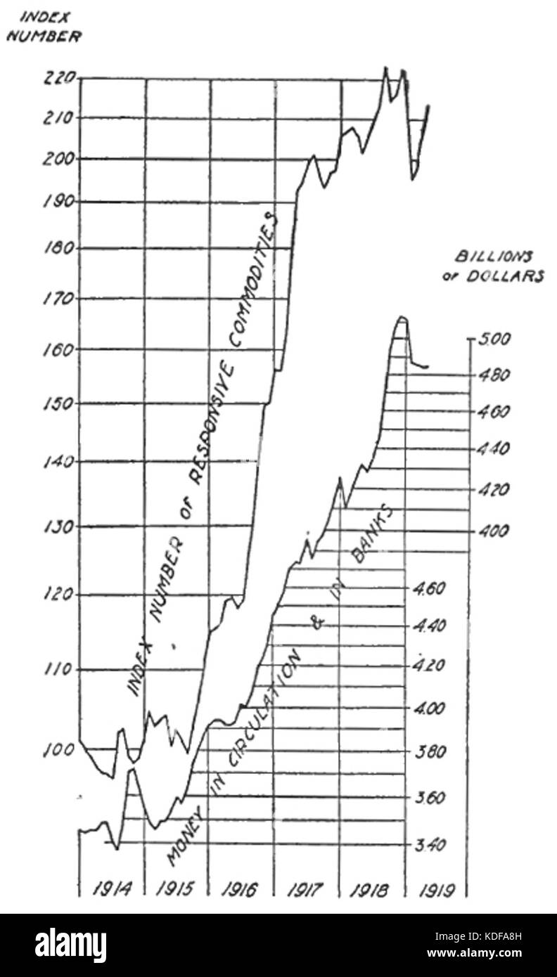Stabilizing the Dollar, Fisher, 1920, Image from page 31 - Stock Image
