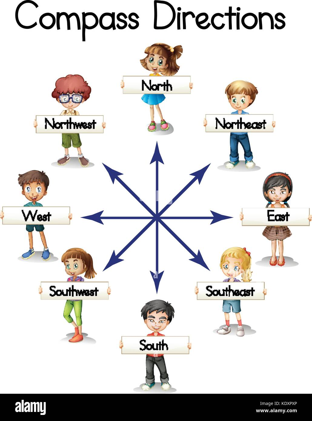 Compass directions with children and words illustration - Stock Vector