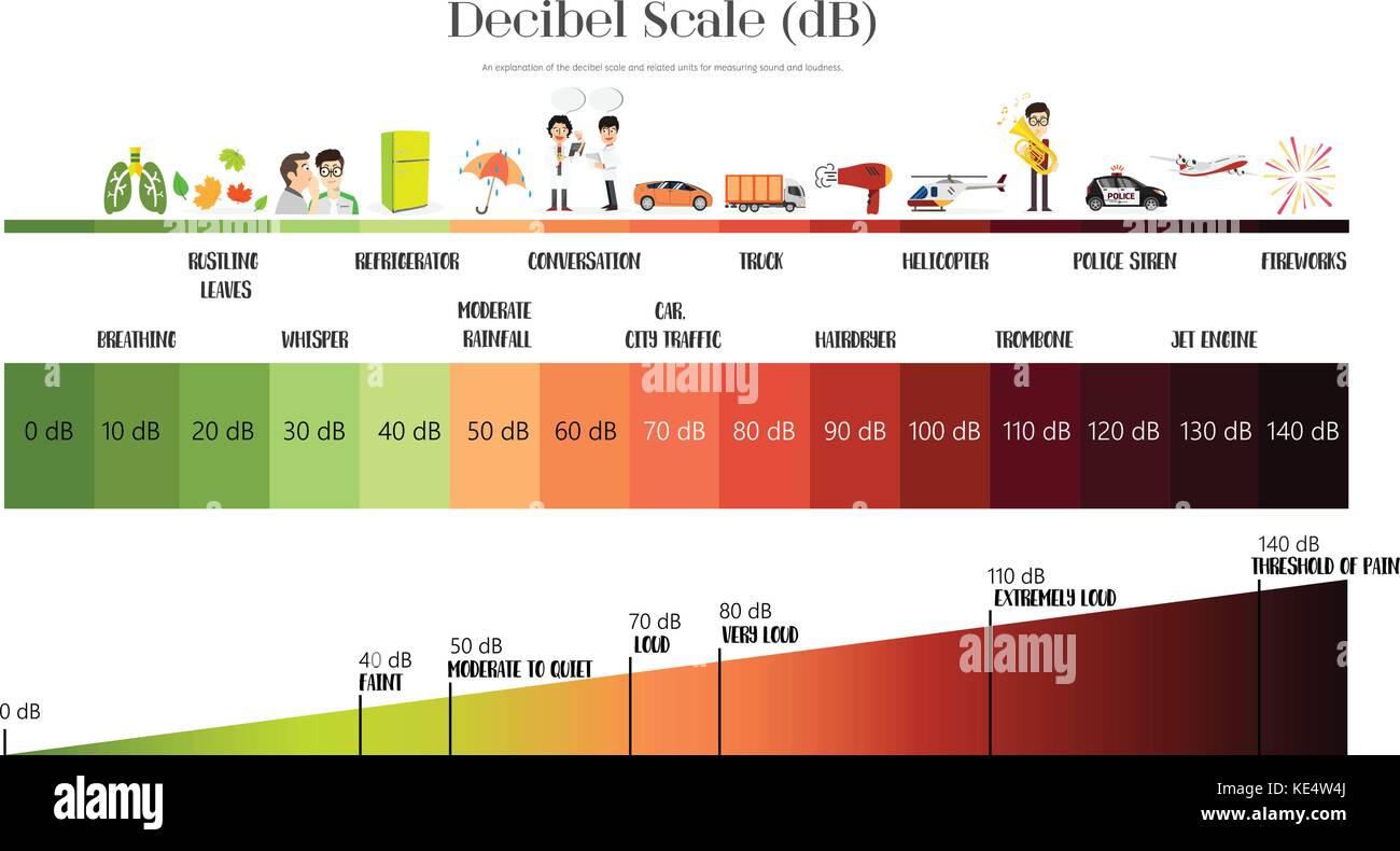 The Decibel Scale sound level Stock Vector
