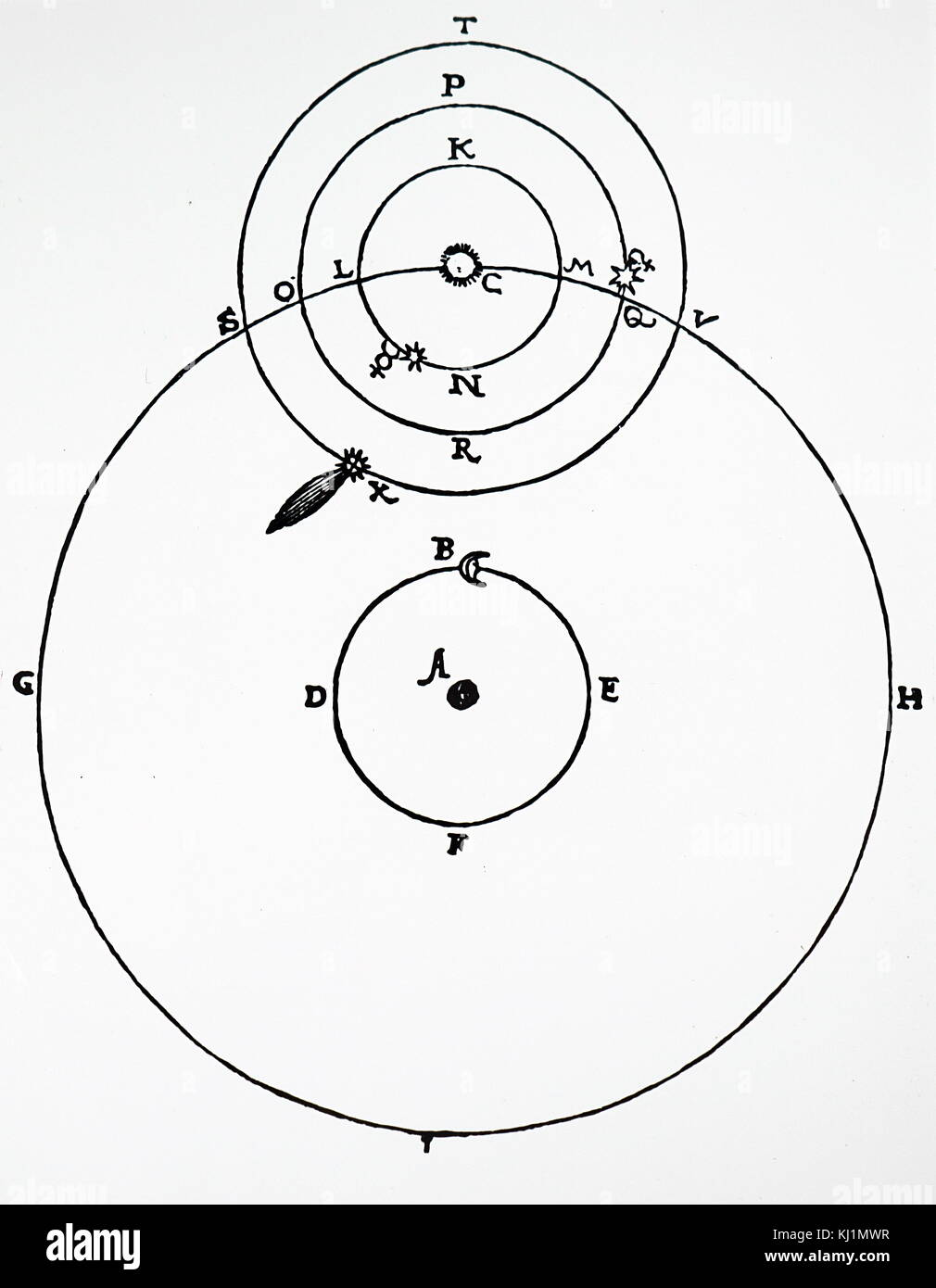 Diagram of the planets stock photos diagram of the planets stock diagram depicting tycho brahes planetary system showing at x the comet of 1577 dated 16th ccuart Choice Image