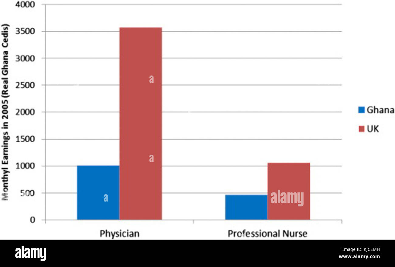 Ghana United Kingdom Physician and Nurse Monthly Salary Comparison
