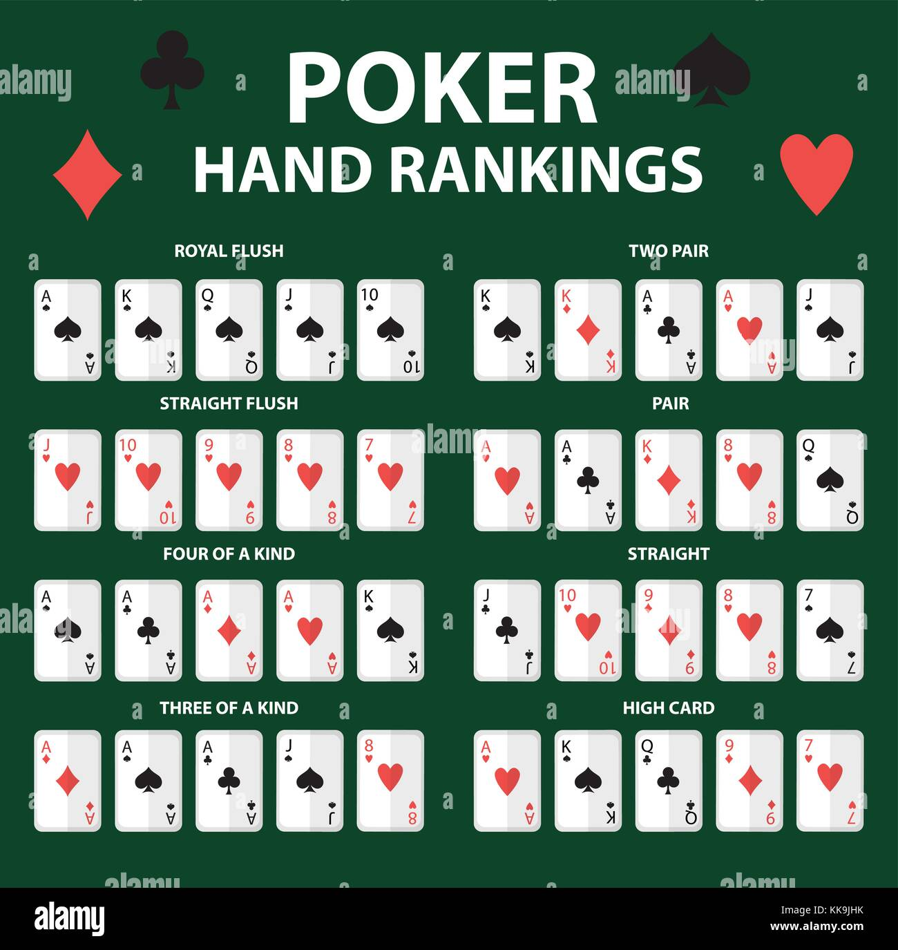 Playing cards poker hand rankings symbol set. Collection of combinations. Isolated on a green background. Vector - Stock Vector