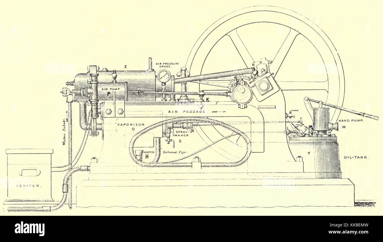 Fabulous Diagram Of Priestman Oil Engine From The Steam Engine And Gas And Wiring 101 Photwellnesstrialsorg