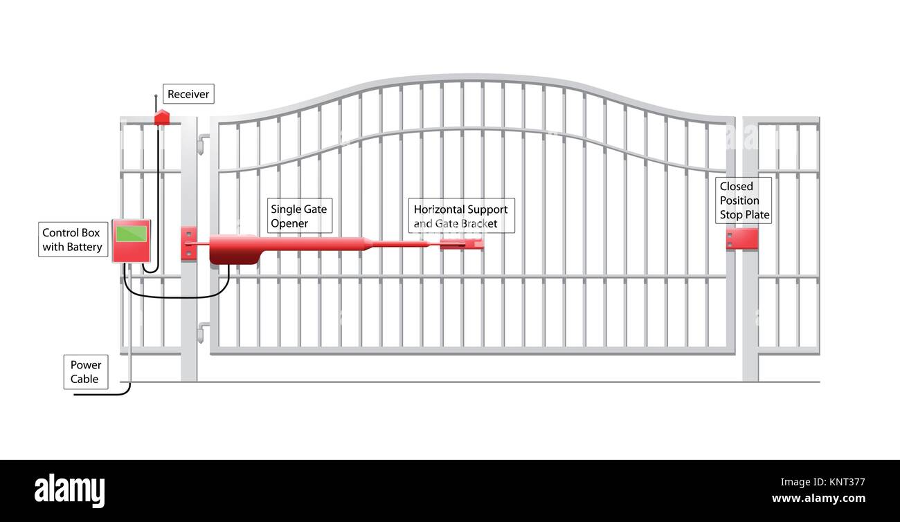 Automatic Gate System - Automatic Gate Opener Schematic Diagram ...