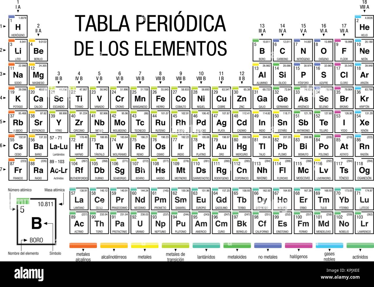 Tabla periodica de los elementos periodic table of elements in tabla periodica de los elementos periodic table of elements in spanish language on white background with the 4 new elements included on november 28 urtaz Gallery