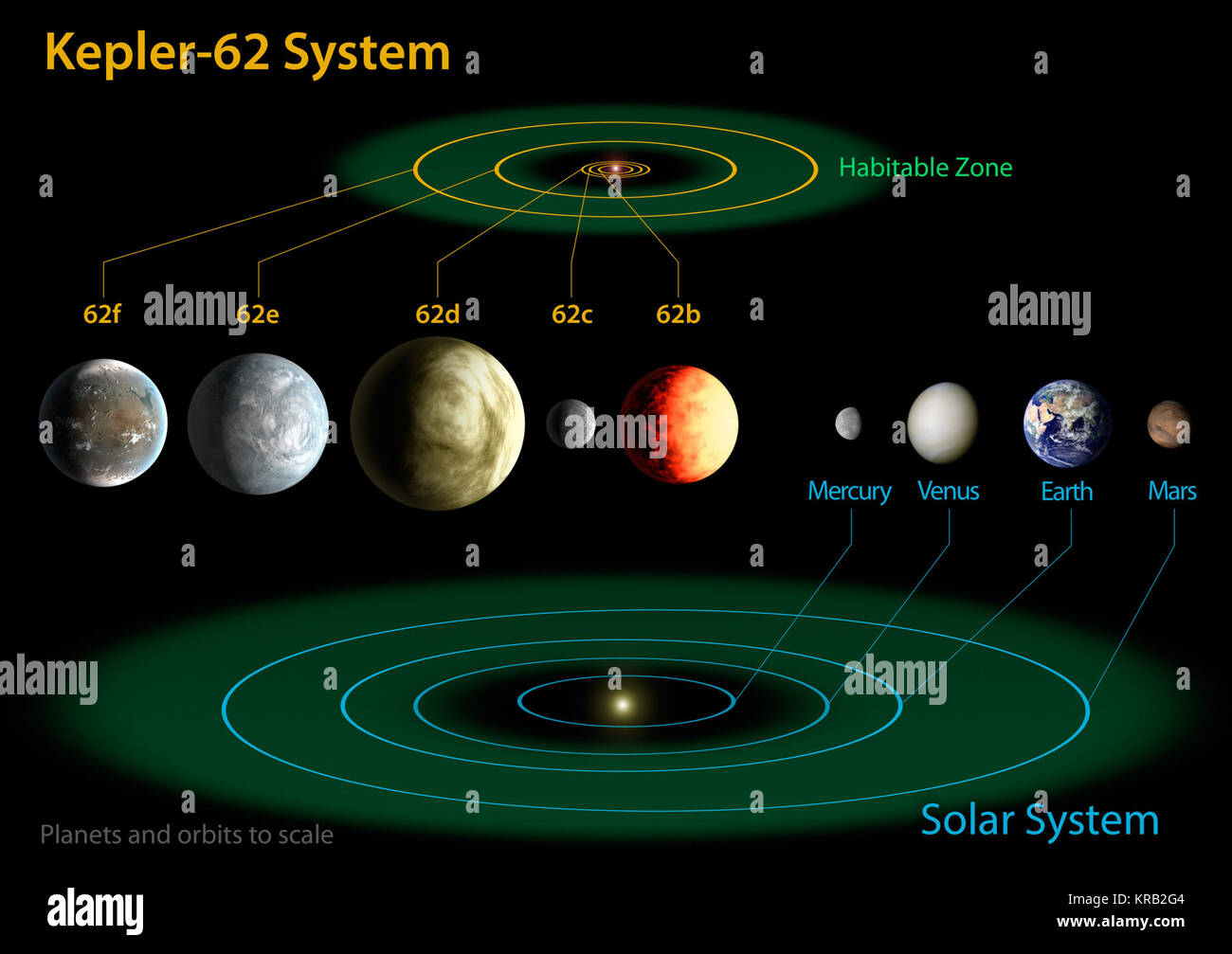 Diagram of the planets stock photos diagram of the planets stock the diagram compares the planets of the inner solar system to kepler 62 stock ccuart Choice Image
