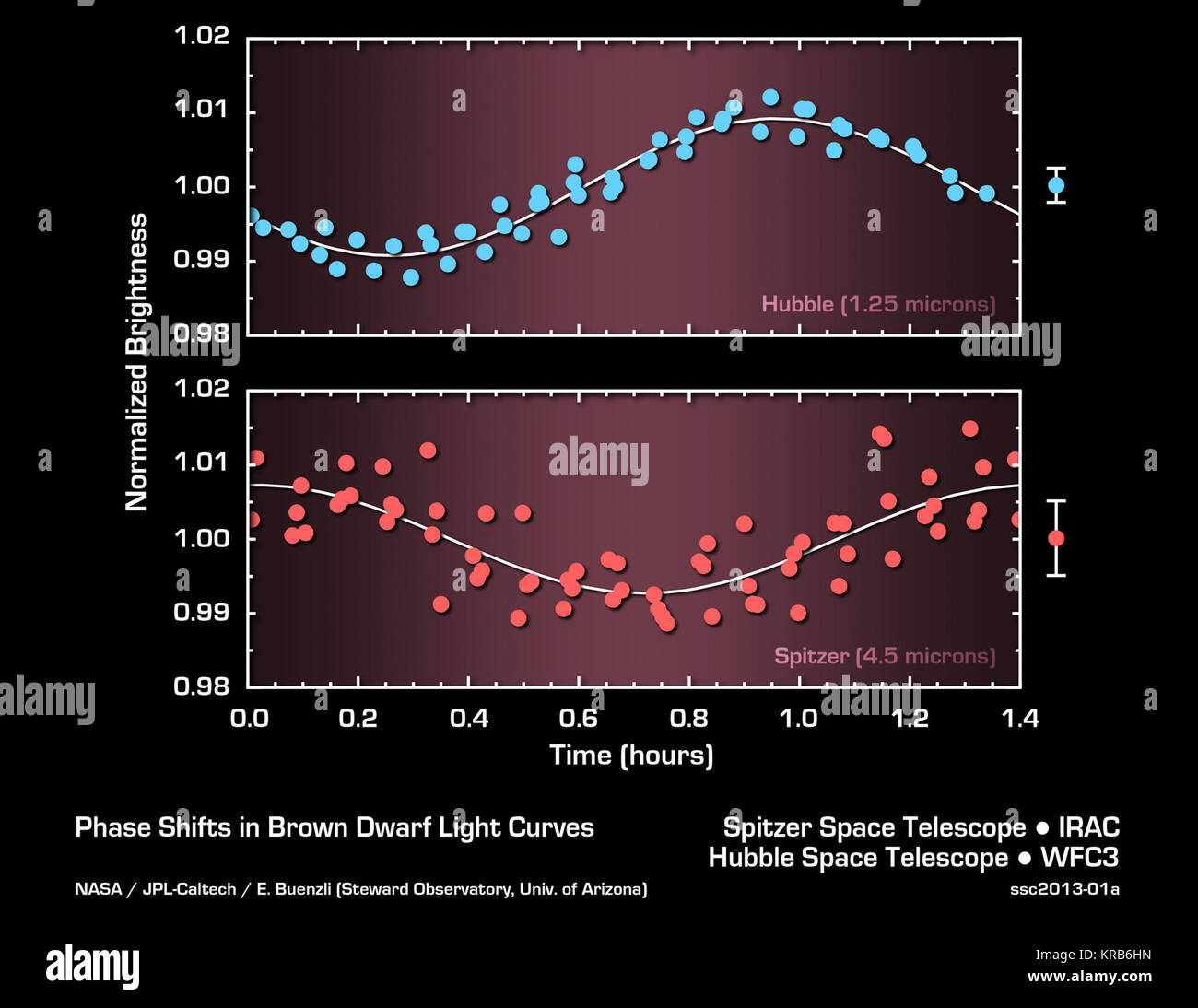 This graph shows the brightness variations of the brown dwarf named 2MASSJ22282889-431026 measured simultaneously - Stock Image