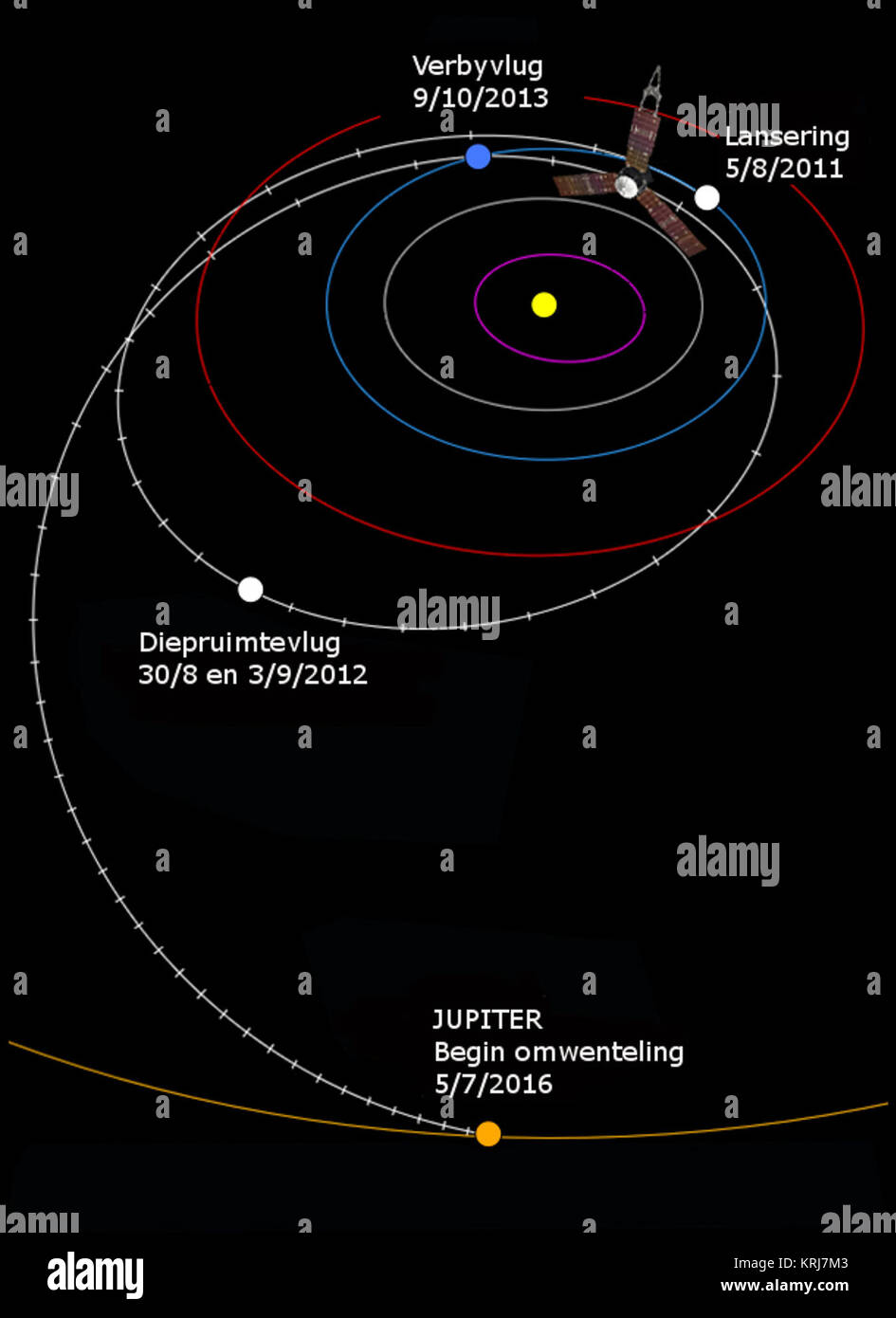 Juno's interplanetary trajectory af - Stock Image