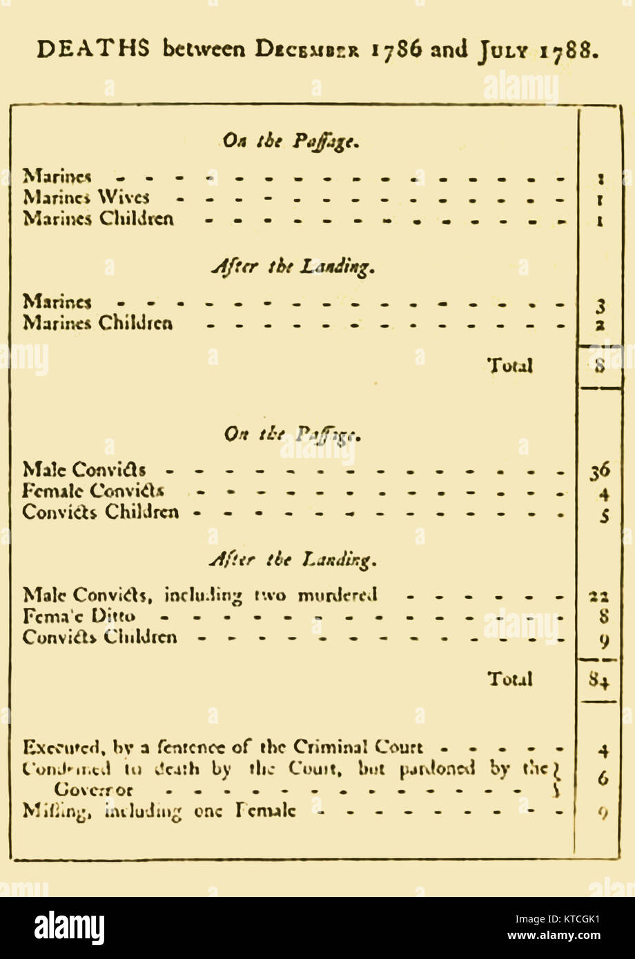 A table of convict and other deaths on a voyage to Australia 1790  (from ' Journal of a voyage to New South - Stock Image