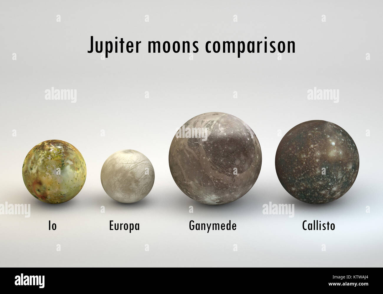 This image represents the comparison between the moons of Jupiter in size comparison in a precise scientific design - Stock Image