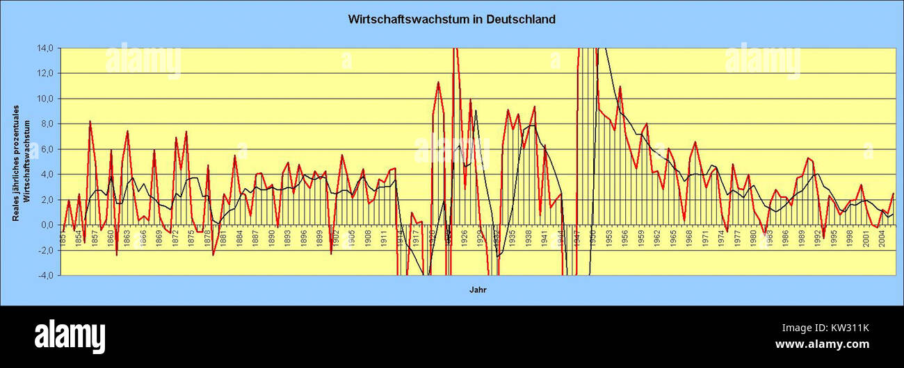 Wirtschaftswachstum Deutschland - Stock Image