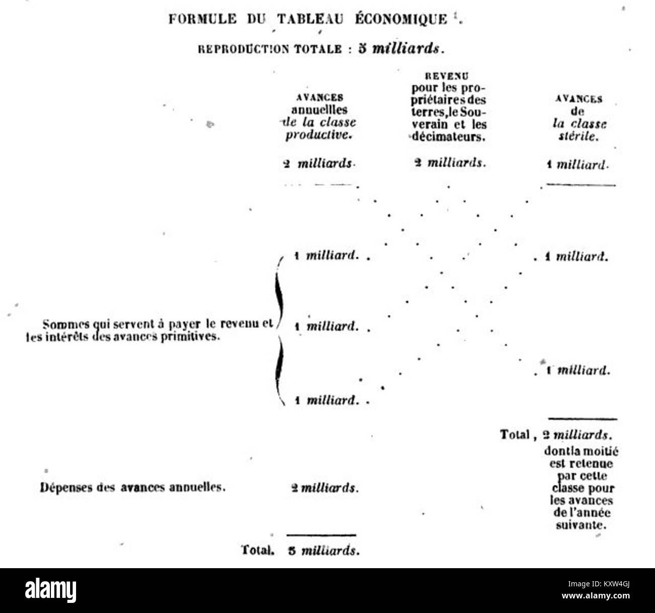 Formule du Tableau Economique, 1848 - Stock Image