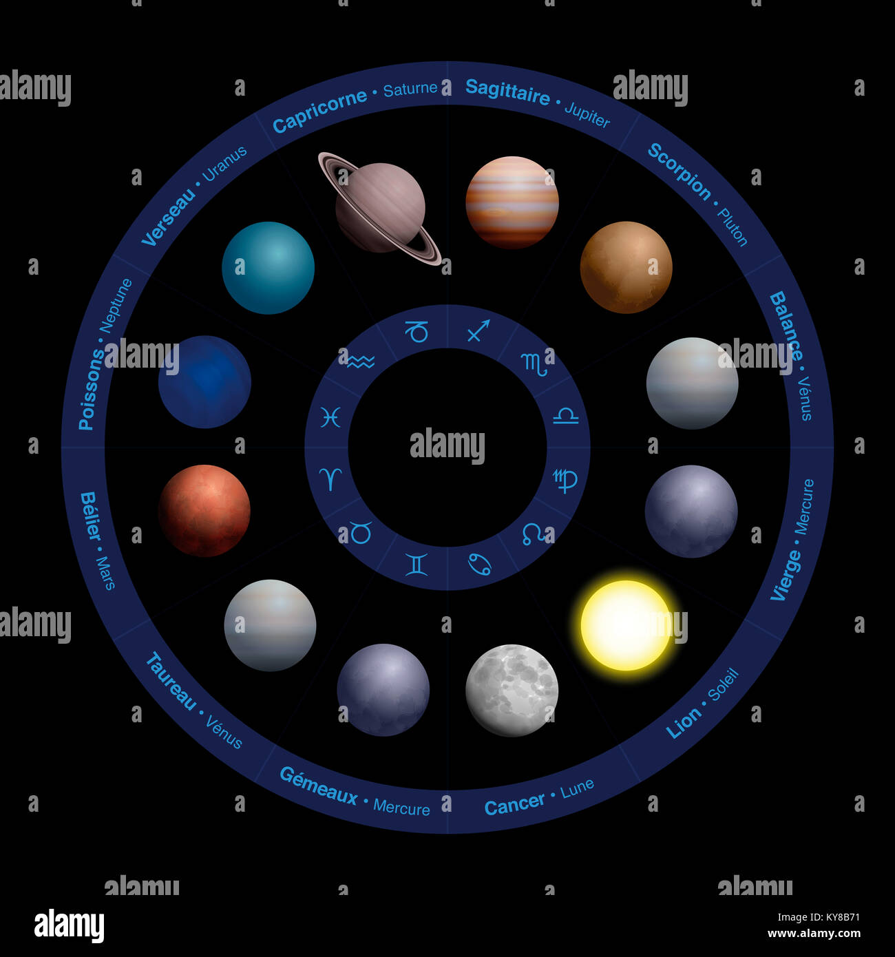 Planets of astrology - FRENCH NAMES, realistic design, in zodiac circle - with names in the outer circle and symbols - Stock Image