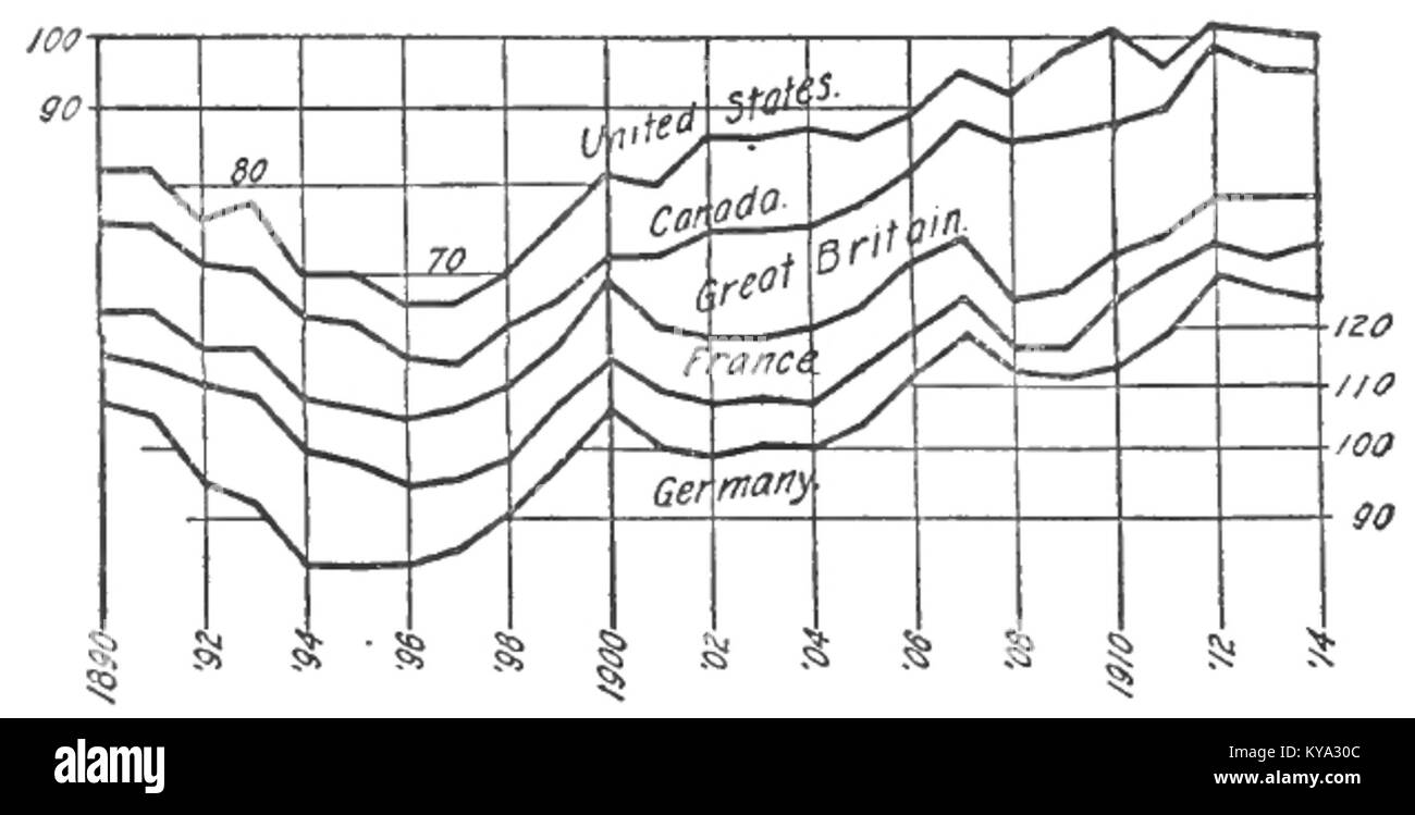 Stabilizing the Dollar, Fisher, 1920, Image from page 24 - Stock Image