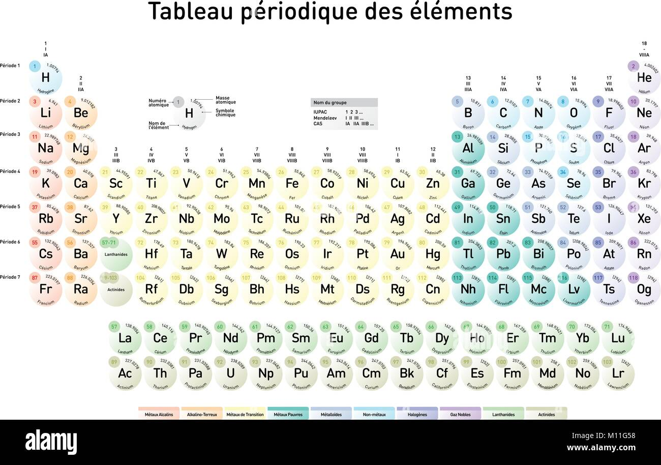 French version of the modern periodic table of the elements with french version of the modern periodic table of the elements with atomic number element name element symbol and atomic mass urtaz Gallery