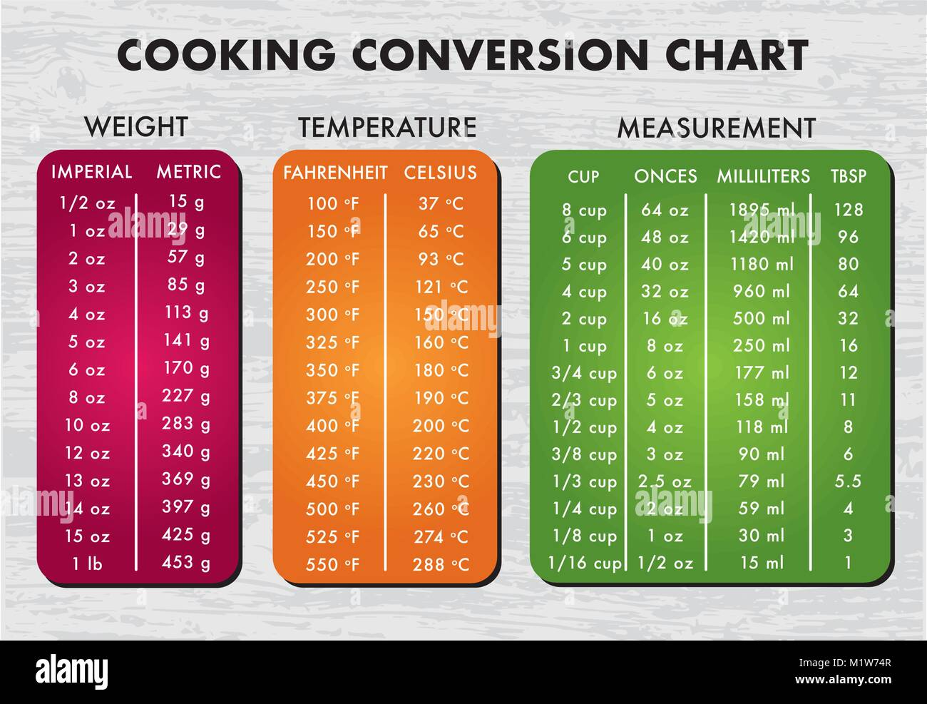 cooking measurement table chart over wooden grey background text is Futura outlined. Eps version 10. - Stock Image