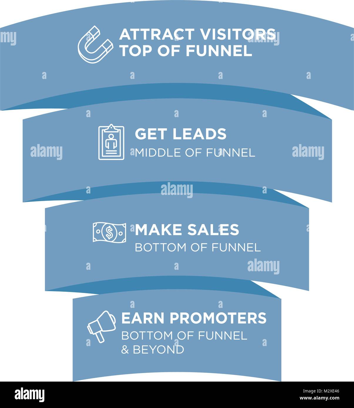 Inbound Funnel Marketing Image with Attract, Leads, Sales, & Promoters - Stock Image