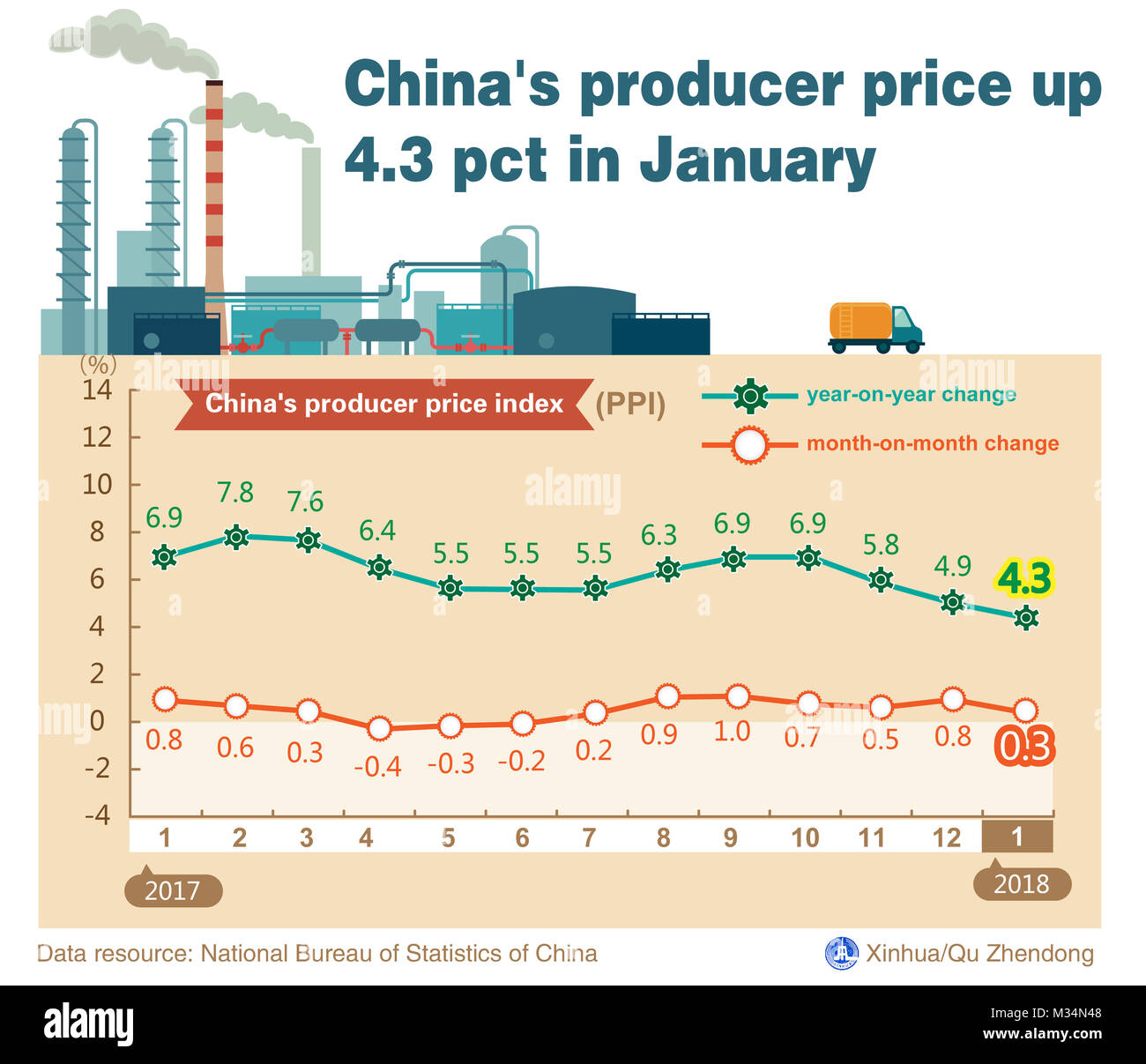 Beijing, China. 9th Feb, 2018. Graphics shows that China's producer price index (PPI), which measures costs - Stock Image