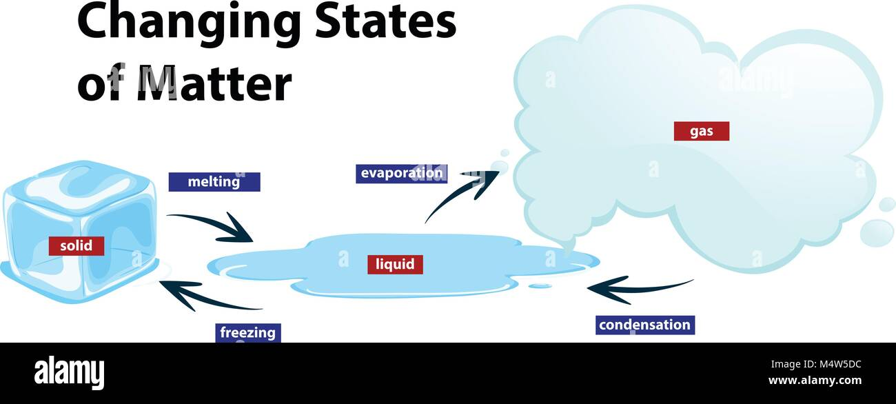 States Of Matter Illustration Stock Photos States Of Matter