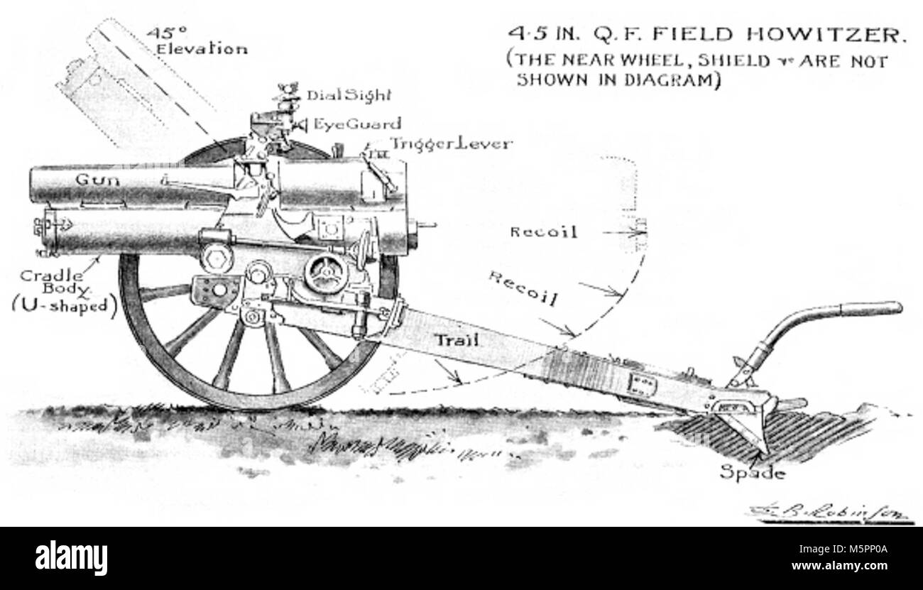 Diagram of 4.5-inch howitzer - Stock Image