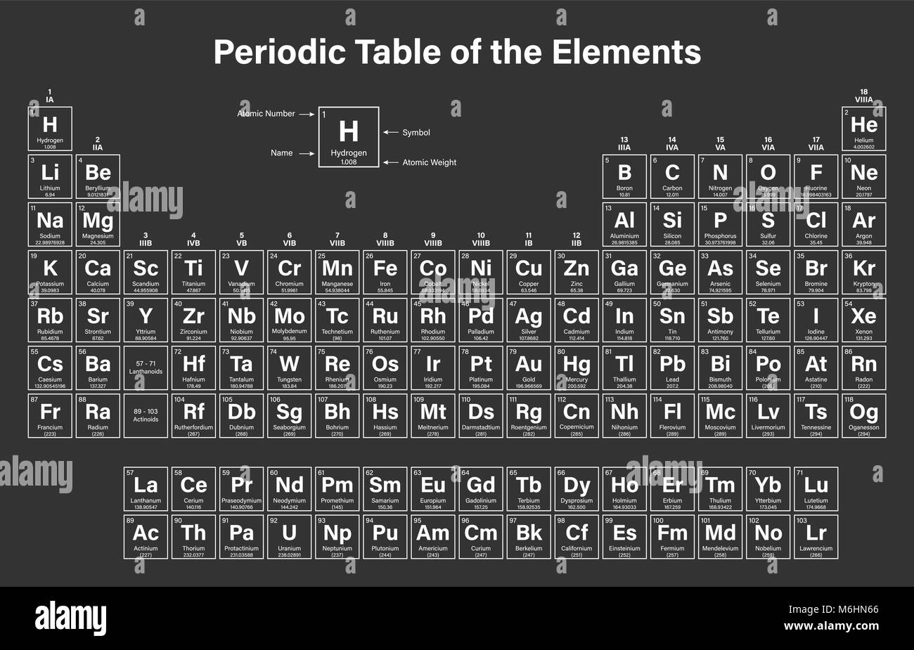 periodic table of the elements vector illustration shows atomic number symbol name and atomic weight