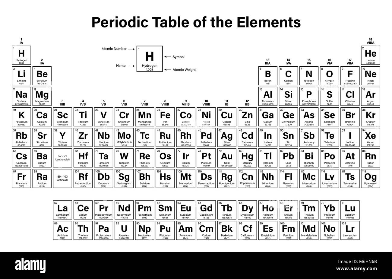Periodic Table Of The Elements Vector Illustration   Shows Atomic Number,  Symbol, Name And Atomic Weight