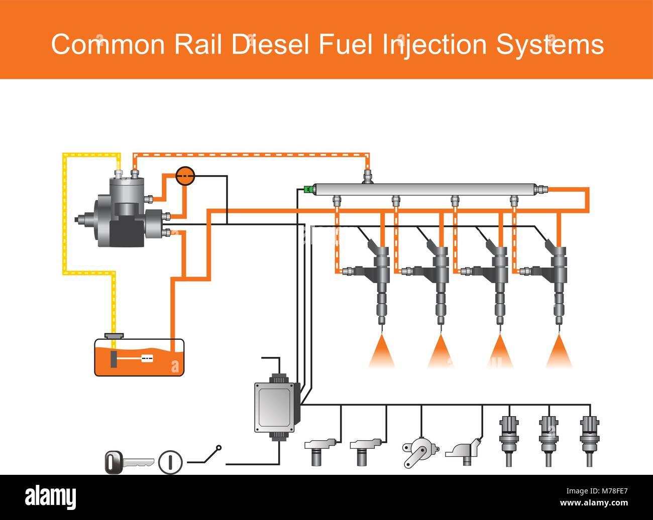 Common rail direct fuel injection is a direct fuel injection system