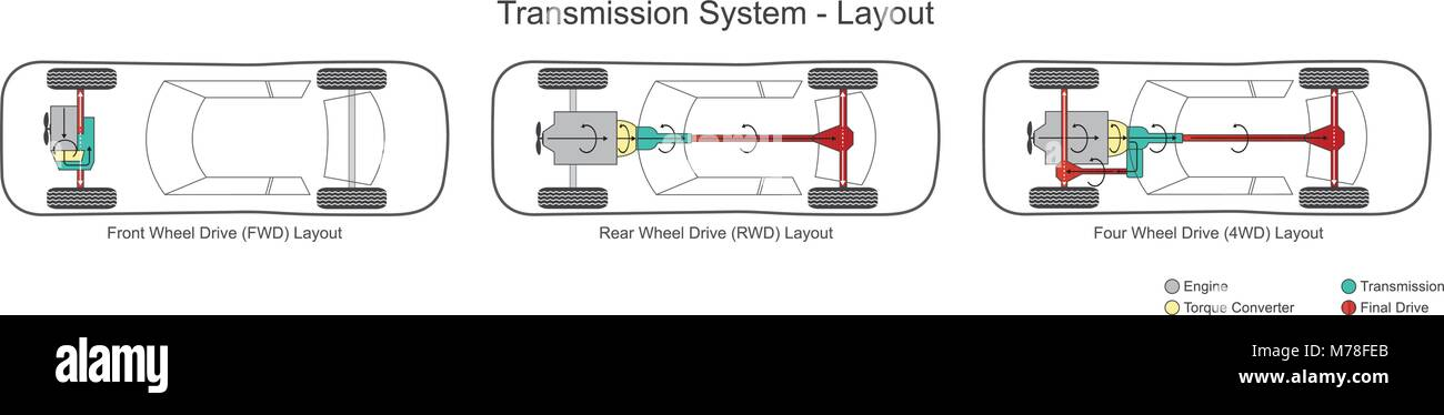 Car transmission system layout. Illustration Stock Vector Art ...