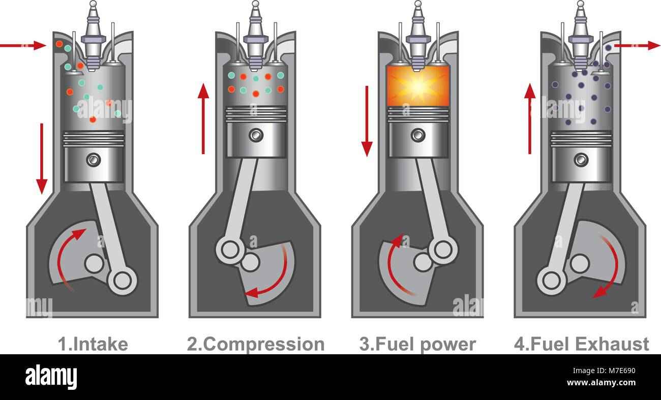 An Internal Combustion Engine Is A Heat Engine Where The