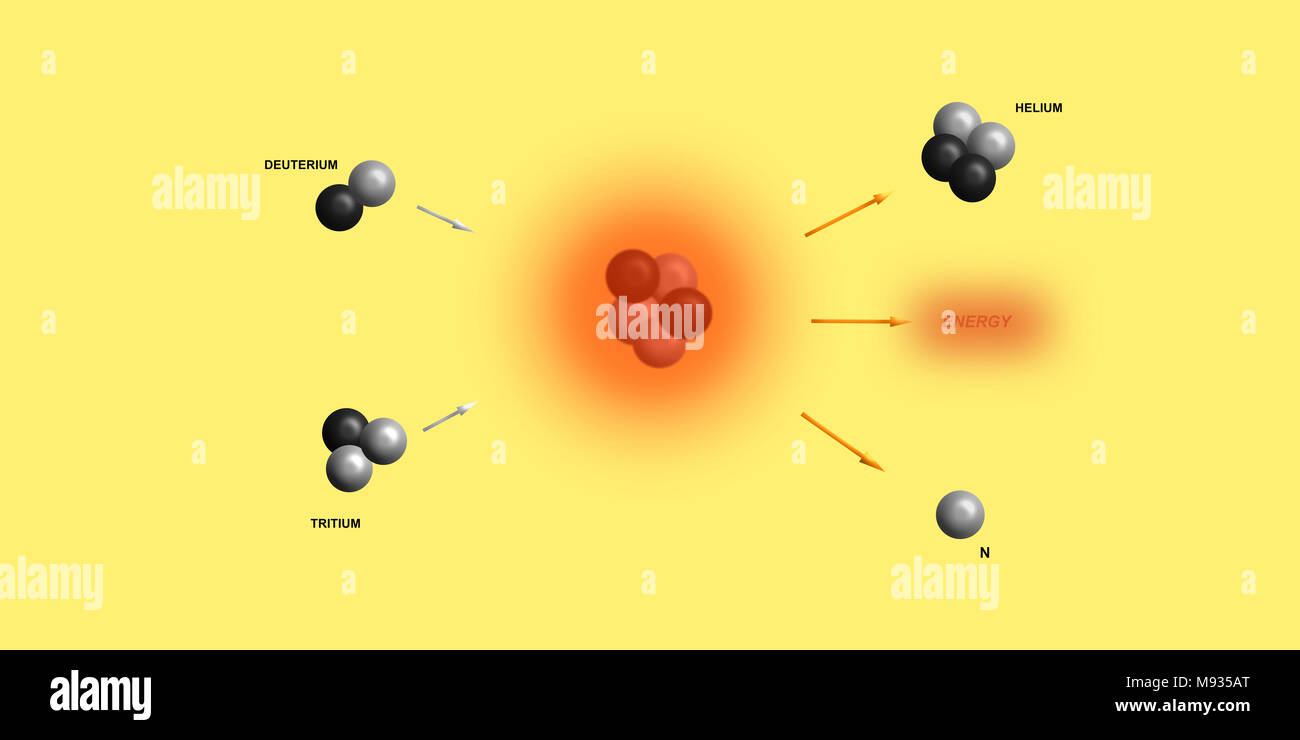 nuclear fusion - elementary particles physics theory Stock Photo