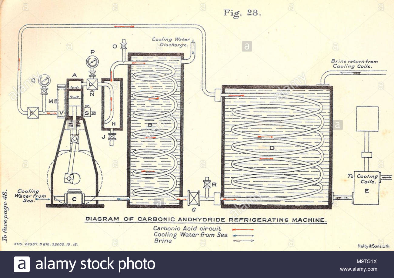 Refrigeration Ship Stock Photos Images Plants Wiring Diagrams Carbonic Anhydride Refrigerating Machine Early Board Plant End Section View