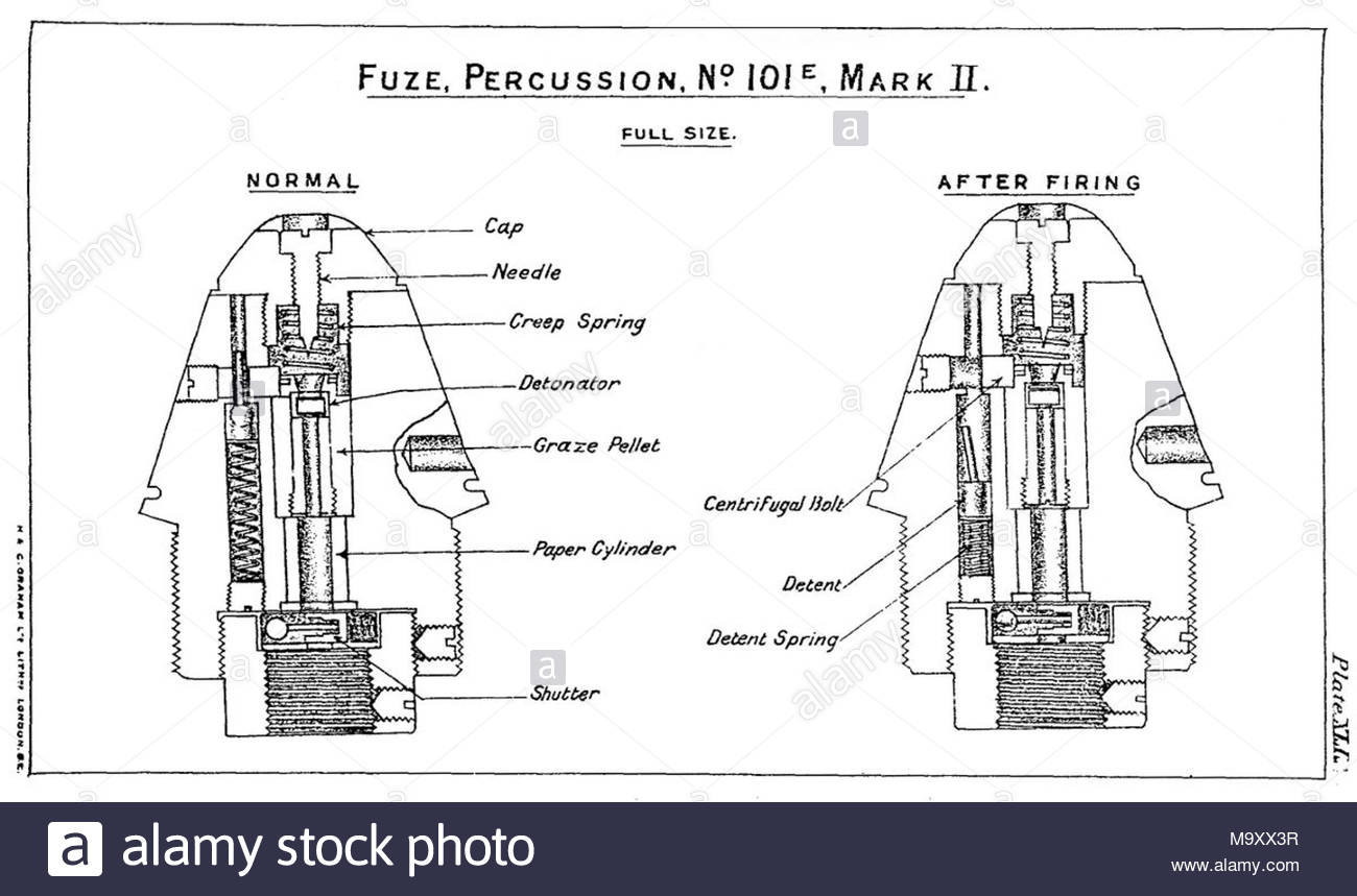 Diagrams depicting British No. 101E Mark II artillery percussion fuze. -  Stock Image