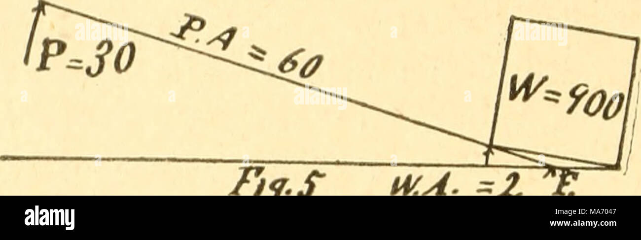 """. Elementary lessons in the physics of agriculture . Pij.S 14^. A. ^Z When the power is applied to the lever between the weight and the fulcrum, as represented in Fig. G, the case becomes a lever of the third class, and a power of nine hundred becomes necessary to move a load of thirty. 'wkso ^0 """"/f. 6 The relation of power to weight in the case of any lever is expressed by the equation below, where P. equals power, W. equals weight, P. A. equals power-arm and W, A. equals weight-arm: P. X P. A. = W. X W. A. When any three terms in this equation are known the foui'th may readily be found. - Stock Image"""