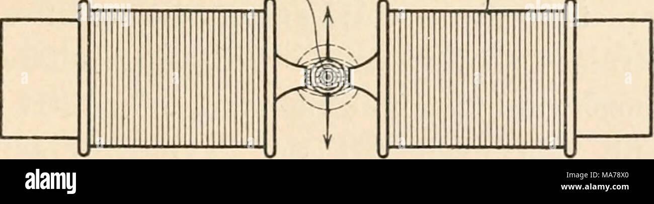 . Elektrophysiologie menschlicher Muskeln . Abb. 9. Das Instrument der Abb. 8 von oben gesehen. Die Kraftlinien zwischen den Polen des Elektro- magneten sind punktiert, die konzentrischen Kraftlinienringe um den Querschnitt der Saite auf- gezogen gezeichnet. Die Ablenkungen der Saite erfolgen je nach der Richtung des durchfließenden Stromes im Sinne des einen oder des anderen Pfeiles. die Empfindlichkeit durch Spannung der Saite stark verringern, und die Ausschläge betragen in Einthovens Instrument nur Bruch- teile eines Millimeters. Um die so beeinträchtigte Empfindlichkeit wiederzugewinnen,  Stock Photo