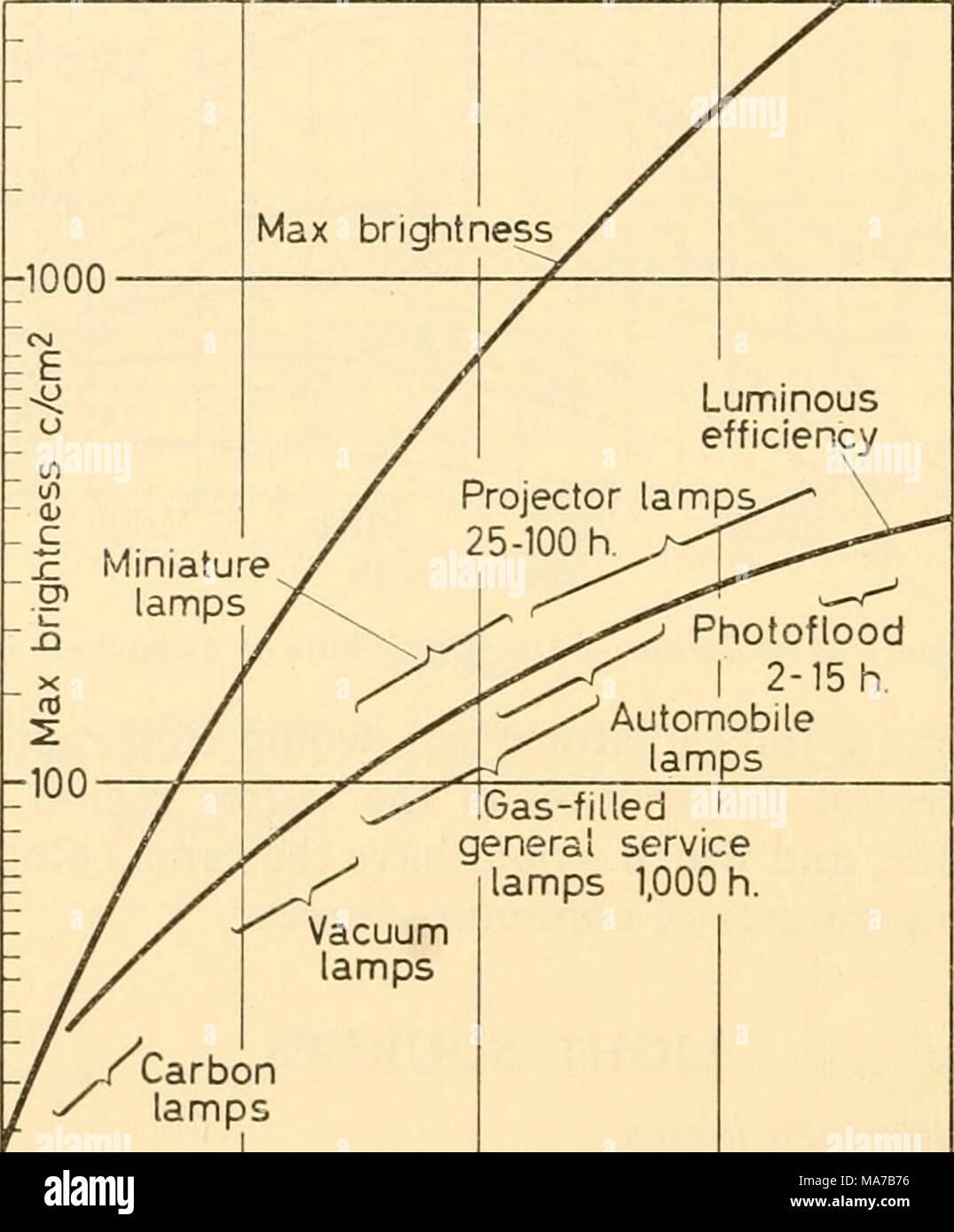 Carbon Filament Lamp Stock Photos Carbon Filament Lamp Stock