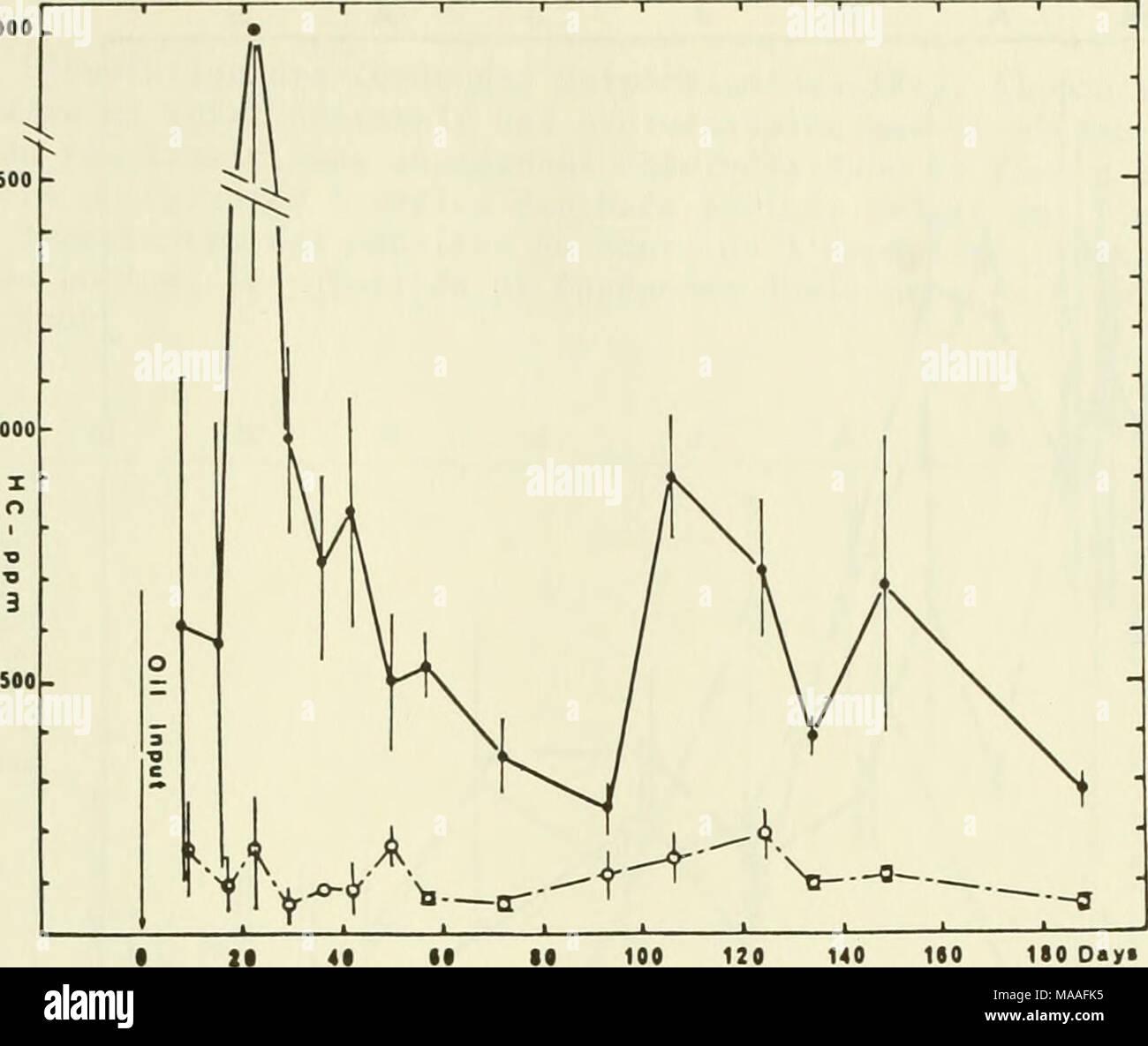 """. Ecological study of the Amoco Cadiz oil spill : report of the NOAA-CNEXO Joint Scientific Commission . ISO Day* FIGURE 2. Evolution des teneurs en hydrocarbures et de leur ecart a la moyenne, dosees par la methode infra-rouge apres passage sur Fluorisil, dans le sable des modules fortement pollues (100 g HC : • •) et faiblement pollues (10 g HC : o -""""-'o). Les hydrocarbures sont presque toujours concentres dans les quatre premiers centimetres du sediment. La difficulte d'interpretation des resultats des dosages effec- tues par infrarouge apres passage de l'extrait au CCli, sur Fluorisil Stock Photo"""