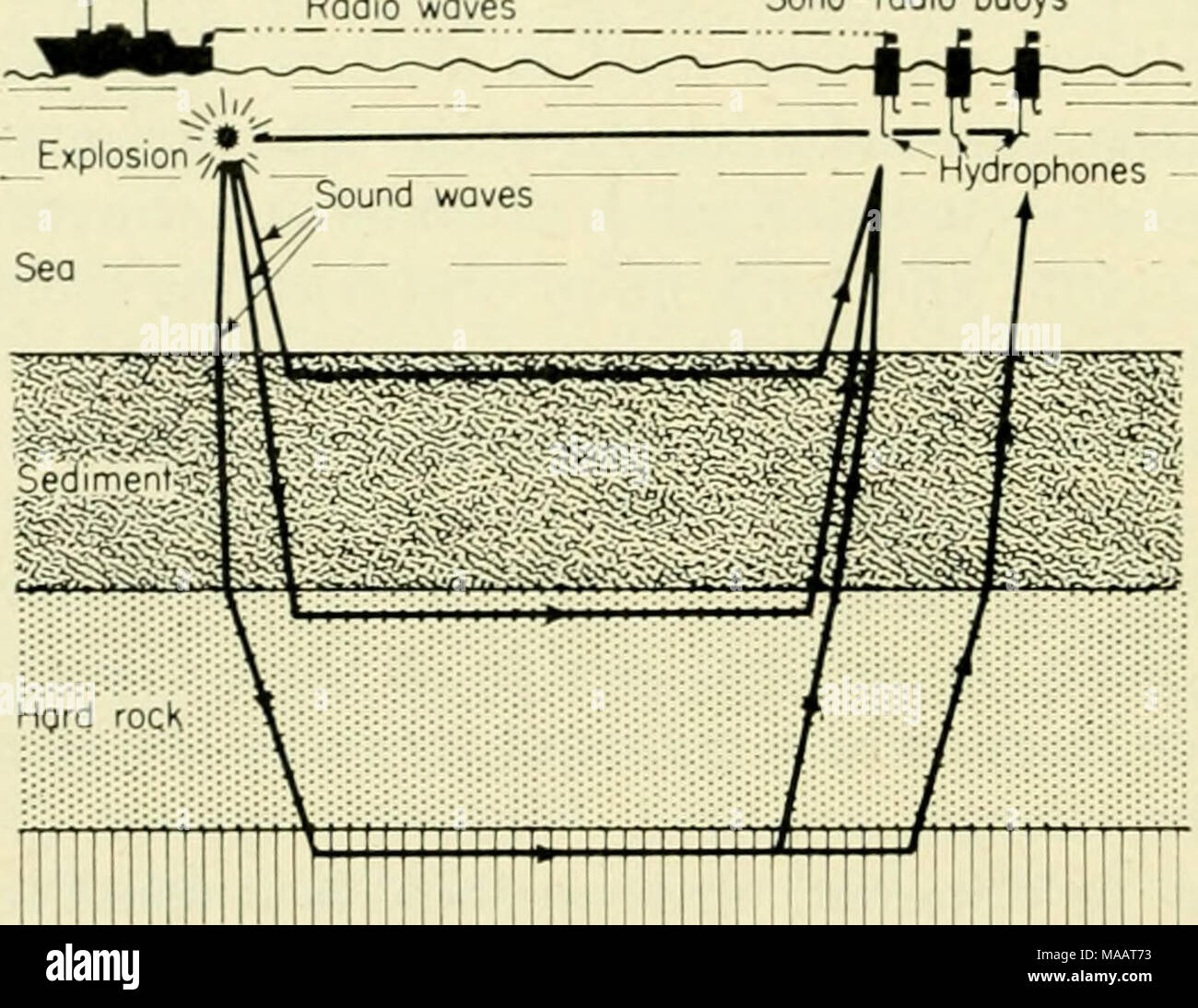 . The Earth beneath the sea : History . Bosement rock Fig. 1. The sono-radio buoy system of seismic refraction .shooting. Explosions are fired from the ship and the signals received by hydrophones below the buoy are trans- mitted back to the ship for recording. The disadvantages of the limited radio range of the sono-radio buoys could be overcome by increasing the radio power transmitted, but the increase required, say, to double the range to 00 km would be of the order of twenty times. This results in a cumbersome buoy. During early 1962, however, an alternative system for long-range seismic  - Stock Image