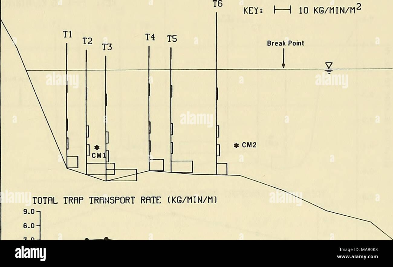 M2 9 Stock Photos Images Alamy 1 Sefi Engine Diagram Duck85 Surf Zone Sand Transport Experiment Totrl Trap Rate Kg Min