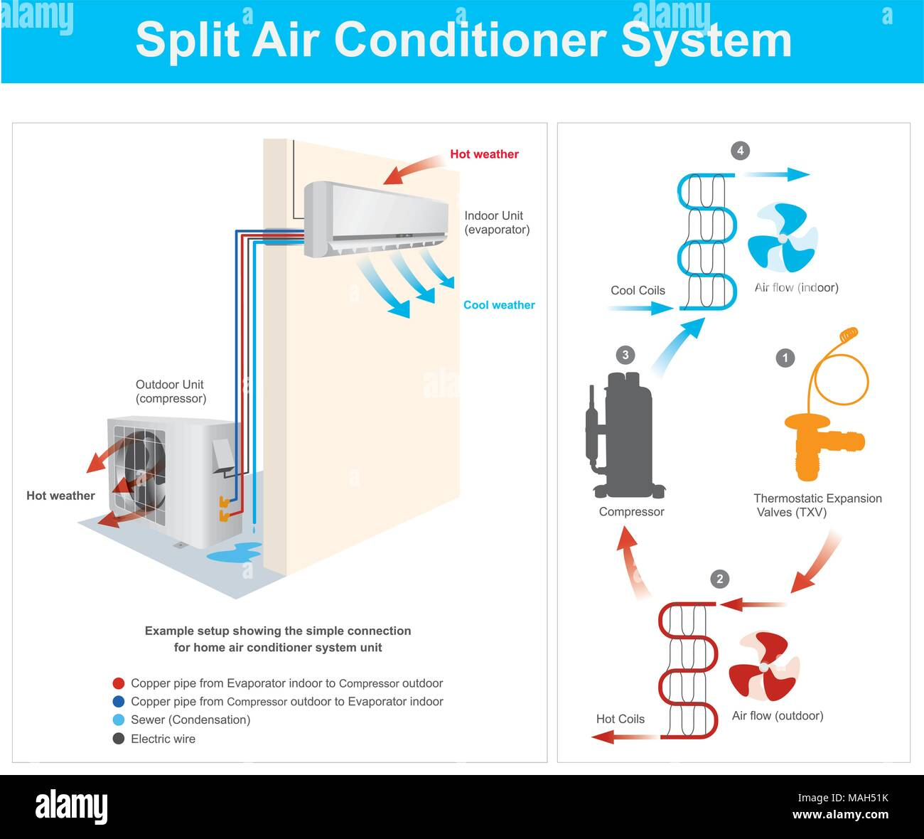 home compressor wiring diagram example setup showing the simple connection for home air  setup showing the simple connection