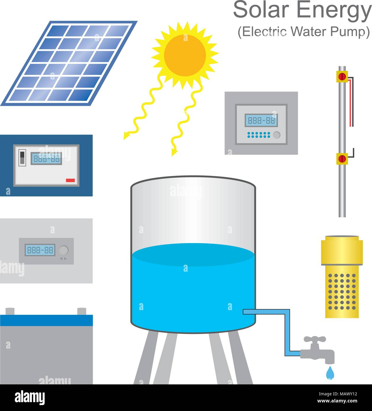 Solar powered pump is a pump running on electricity generated by ...