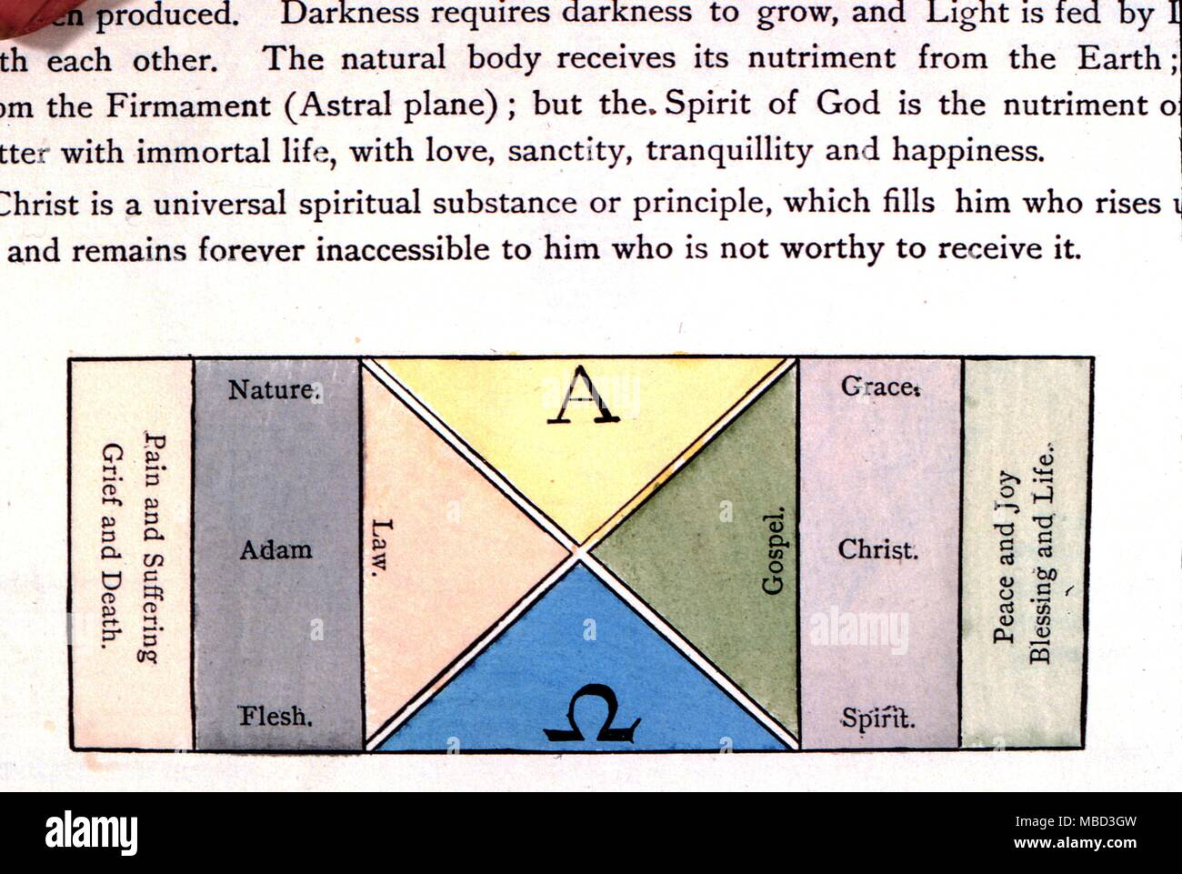 Rosicrucian four elements and beings diagram showing the diagram showing the relationship between the law old testament and the gospels new testament within the three principles 1788 ccuart Gallery