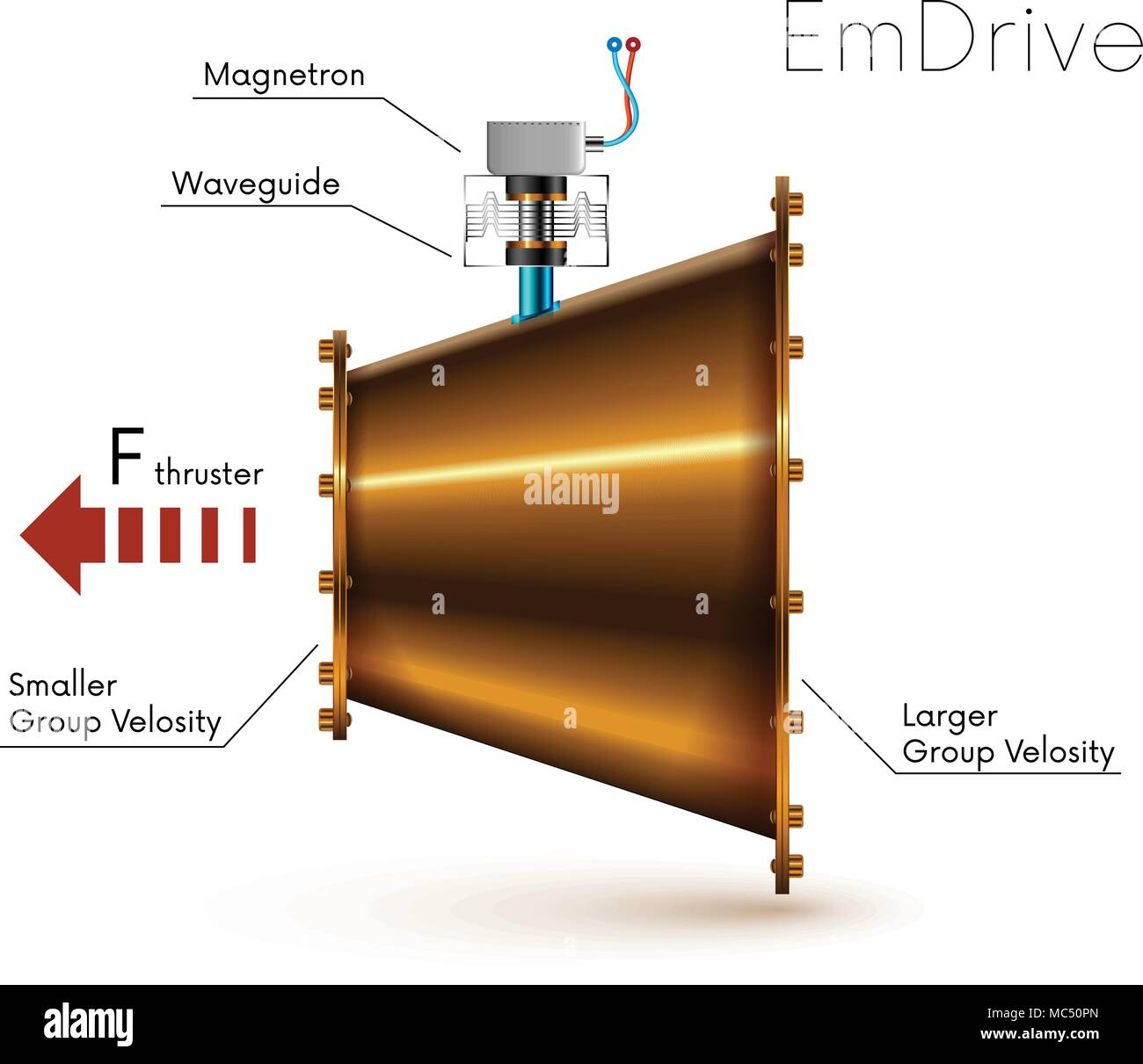 Emdrive or em drive - electromagnetic microwaves drive. Impossible ...