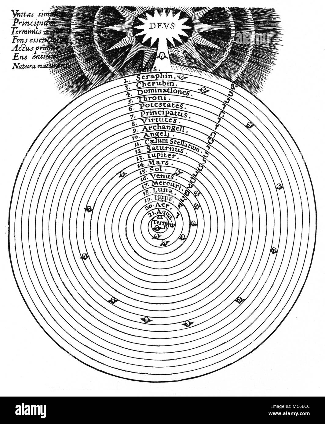 ASTROLOGY - THE SPIRAL OF HIERARCHIES The endless spiral of the spiritual descent from the Godhead, represented as arising from the Mens (Mind) of God, and passing down through the spheres of the Hierarchies, from the highest Seraphim, down to the Ptolemaically centred Earth.  Each of the 22 gyres of the spiral is associated with a celestial hierarchy (which is traditionally associated with a planetary sphere), or with one of the elements, the darkest and heaviest of which is the physical Earth.  Further, the 22 gyres are also connected with one of the 22 letters of the Hebrew alphabet (and th - Stock Image