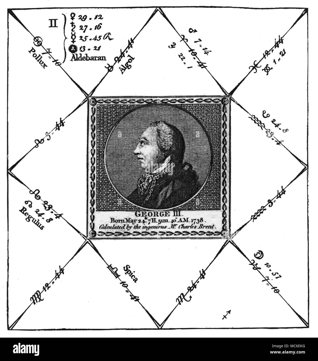 Astrology Horoscopes The Birth Chart Of King George Iii Of England