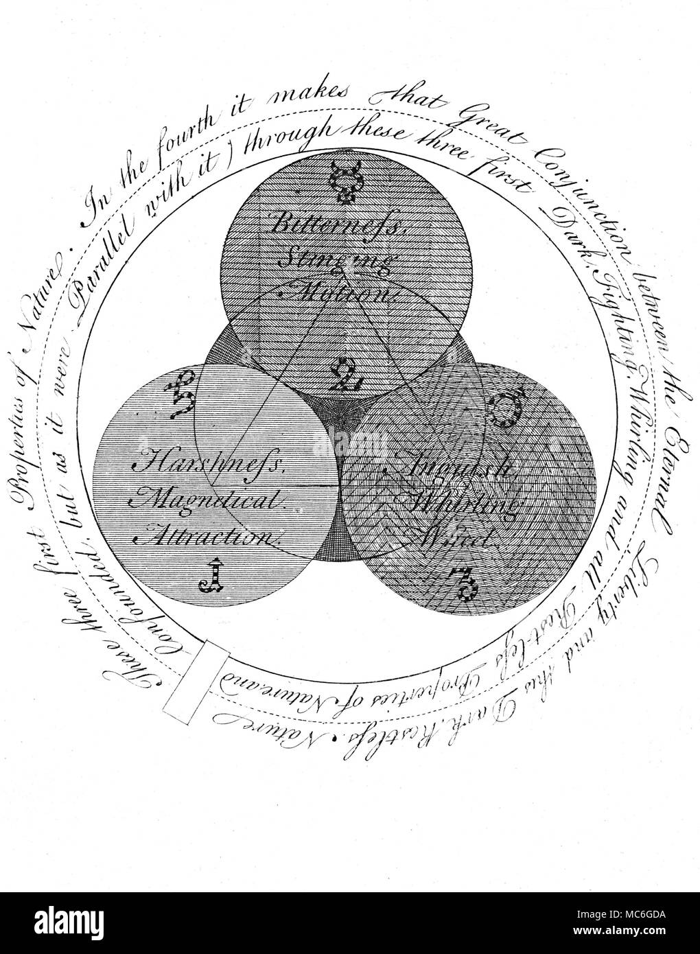 SYMBOLS - OCCULT ART - ROSICRUCIANS - SPIRALS One of a series of influential occult engravings by William Law, in explication of the principles  in the arcane thought of the Rosicrucian, Jacob Boehme, from The Works of Jacob Behmen, The Teutonic Theosopher, Vol 1, 1764. Plate 2 - which is a literal textual continuation of plate 1, and which develops the Three Properties or Principles  (the Salt, Sulphur and Mercury of the alchemical tradition) that emerge from the act of creation (the manifestation, so to speak, of the Trinity at the centre of the previous plate).   This expansion of the prima - Stock Image