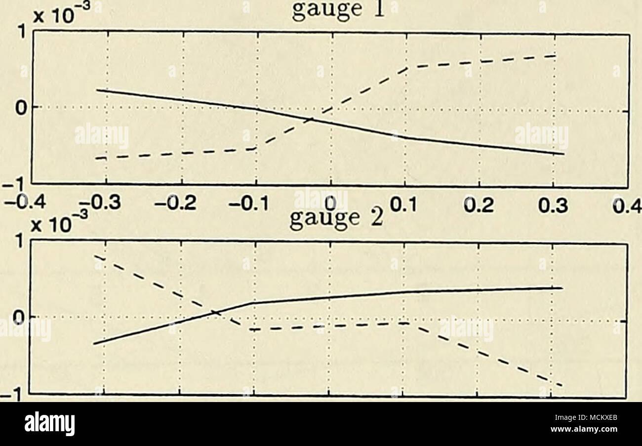 ". -0.4 -0.3 -0.2 -0.1 0 o X 10""* gauge 3 5 0.1 0.2 0.3 0.4 - Stock Image"