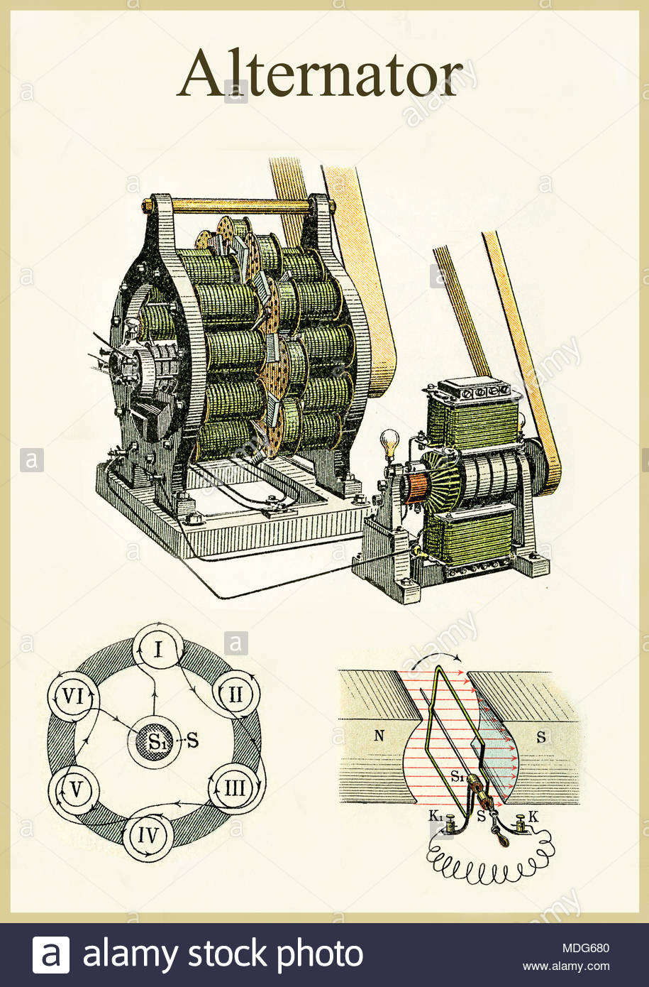 Physics and electricity application: alternator, vintage images from ...