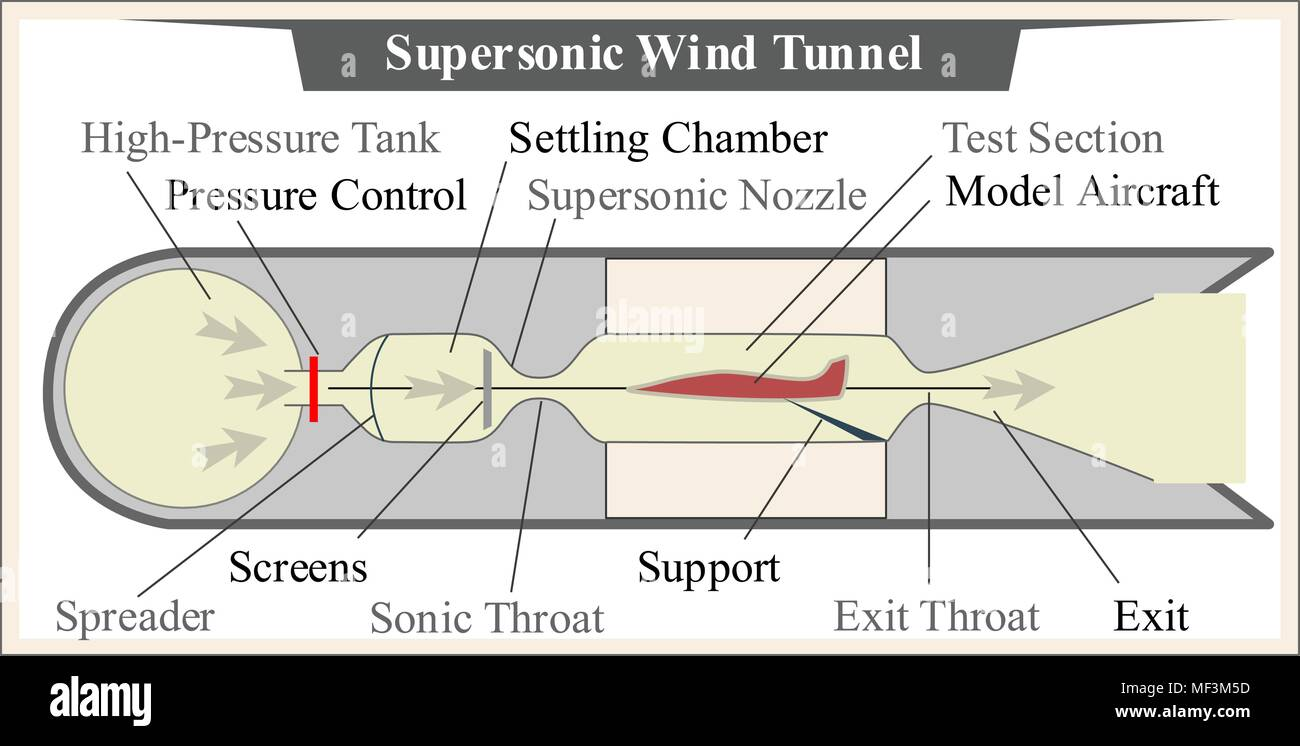 supersonic wind tunnel  in aircraft design and industry - Stock Vector